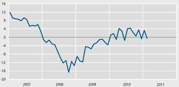 Indikatoren belyser befolkningens syn på den aktuelle og den fremtidige økonomiske situation. Grafik: Danmarks Statistik