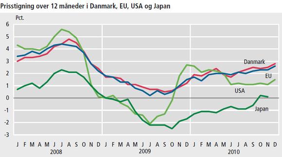 Kilde: bls.org, stat.go.jp/english og ec.europa.eu/eurostat. Illustration: Danmarks Statistik