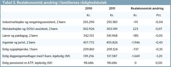 Kilde: AE på baggrund af Finansministeriets Familietypemodel, AE's prognose samt Økonomisk Redegørelse 2010. Illustration: Arbejderbevægelsens Erhvervsråd